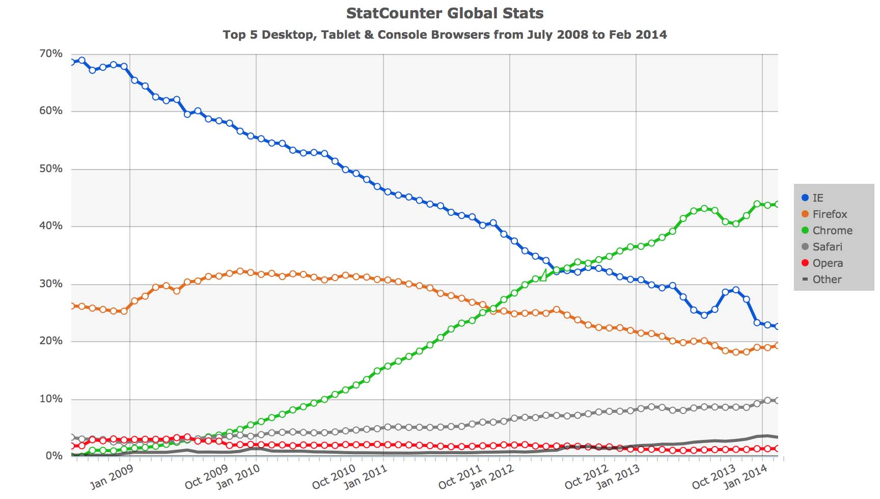 StatCounter-browser-US-monthly-200807-201403