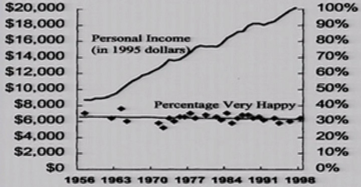 While the average inflation-adjusted income in the U.S. has more than doubled over the past half century, self-reported happiness has not.