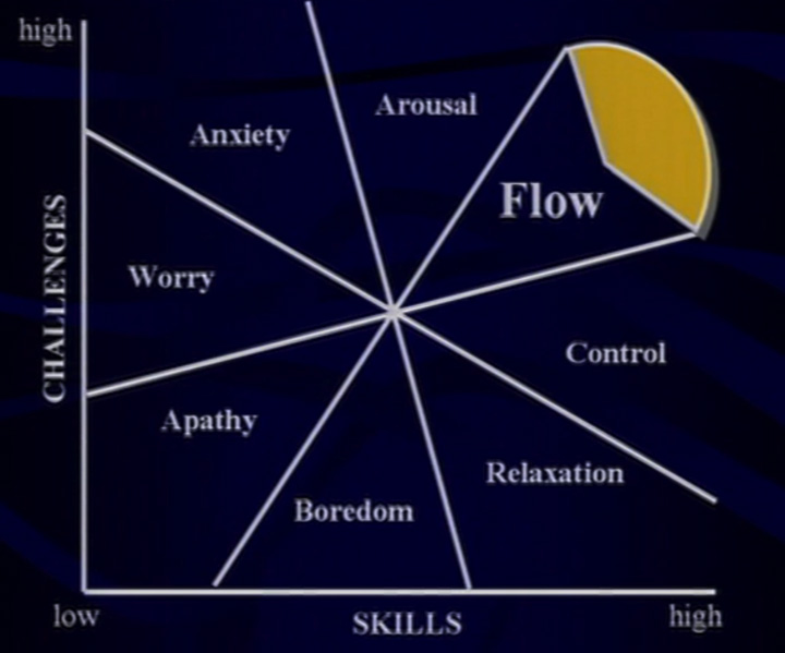 Flow happens at the intersection of tasks that are highly challenging which occur in areas that we are highly skilled.
